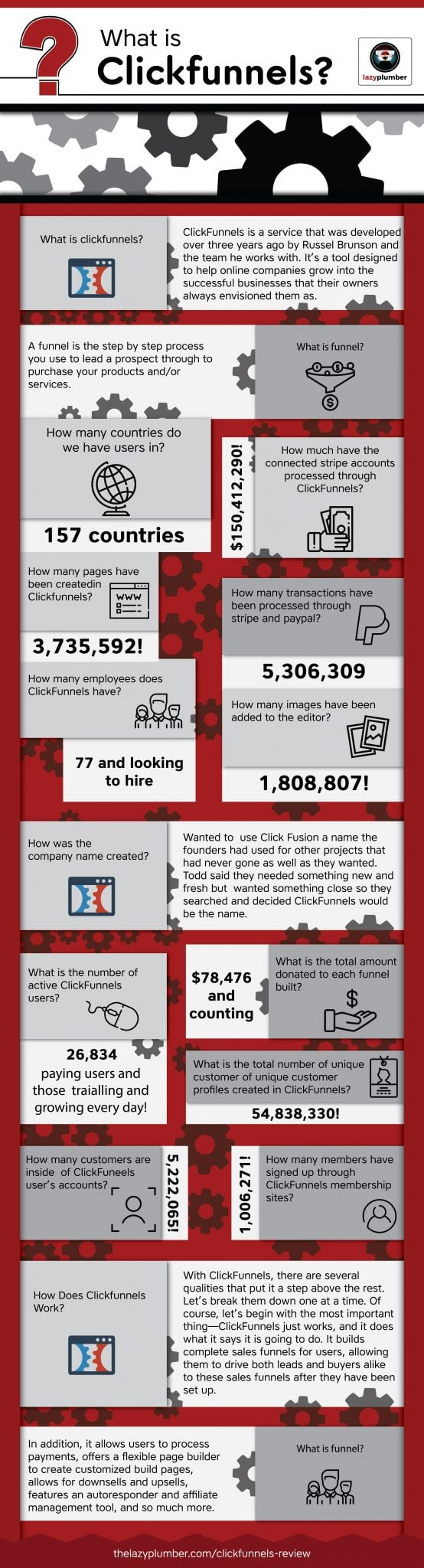 An Infographic of Clickfunnels that explains what it is and what is backpack for clickfunnels