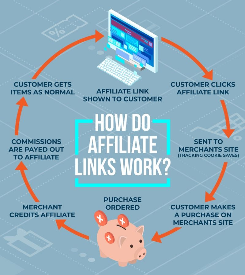 how affiliate links work