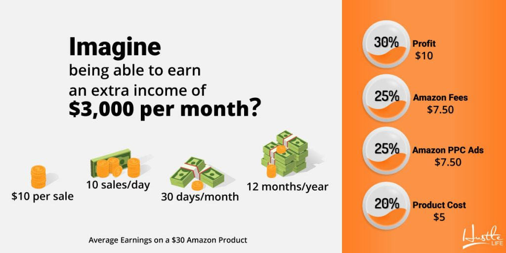 average income on a  amazon product