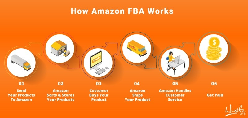 how amazon fba works