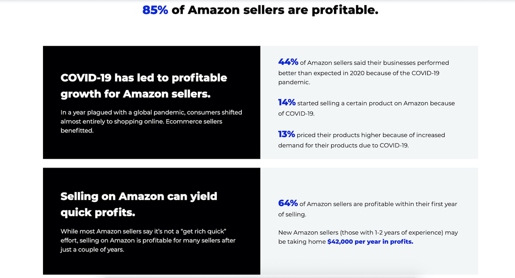 amazon stats for FBA